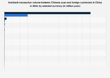 China's interbank foreign exchange trade value Q1 2019