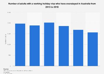 Working holiday visa holder overstaying in Australia 2013-2018