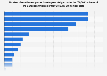 EU refugee resettlement pledges as of May 2018, by country