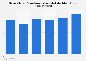 Game of Thrones Season 8 viewer numbers 2019