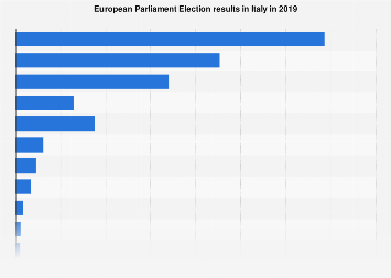 Italy: European Parliament Election results 2019
