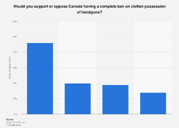 Share of Canadians who would support a complete civilian handgun ban 2019