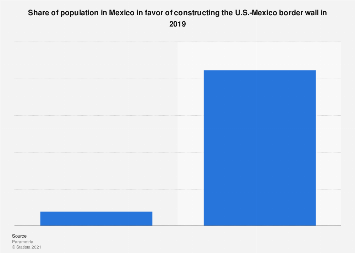 Mexico: public opinion on Trump wall 2019