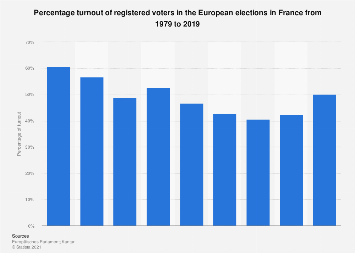 Voter turnout in the European elections in France 1979-2019