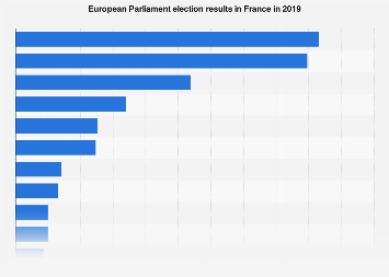 European Parliament election results in France 2019