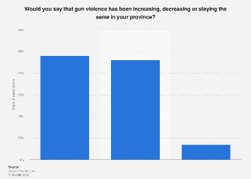 Share of Canadians who believe gun violence is increasing in their province 2019