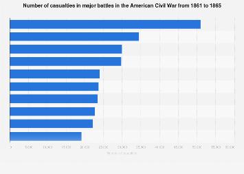 Number of casualties in major battles in the American Civil War 1861-1865