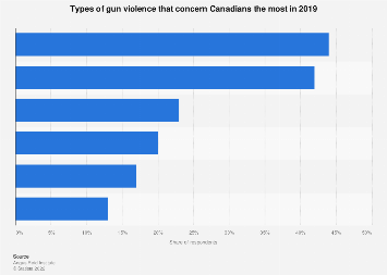 Types of gun violence that concern Canadians most 2019