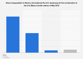 Mexico: public opinion on Trump wall payment 2019