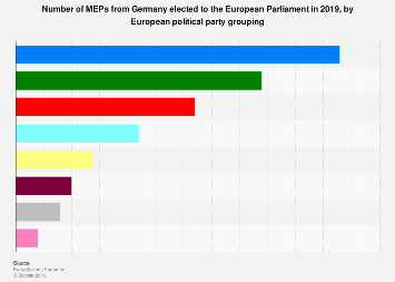 Number of MEPs from Germany elected to the European parliament in 2019, by party