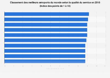 Les dix aéroports mondiaux avec la meilleure qualité de service 2018