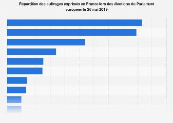 Distribution des votes exprimés lors des élections européennes en France 2019