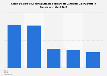 Drivers of purchase decisions for Generation Z in Canada 2019
