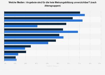 Umfrage zu unverzichtbaren Medien und Angeboten für die freie Meinungsbildung 2019
