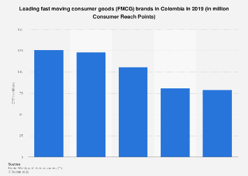 Colombia: leading FMCG brands 2018