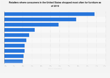 Retailers where U.S. consumers shopped most often for furniture as of 2019