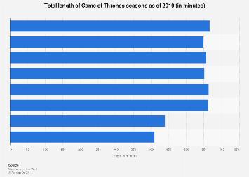 Total runtime of Game of Thrones seasons 2019