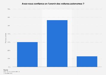 Opinion des Français sur leur confiance en l'avenir des voitures autonomes 2018