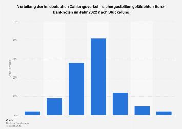 Verteilung der gefälschten Euro-Banknoten in Deutschland nach Stückelung 2019