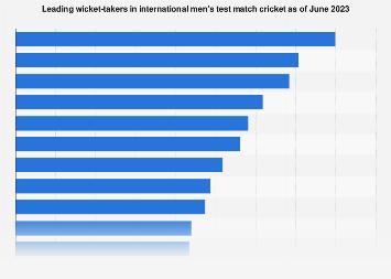 Leading international test cricket wicket-takers 2019