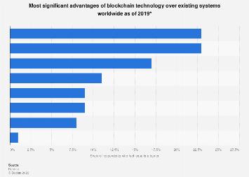 Advantages of blockchain technology worldwide 2019