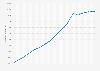 Anzahl der umlaufenden Euro-Banknoten bis 2018