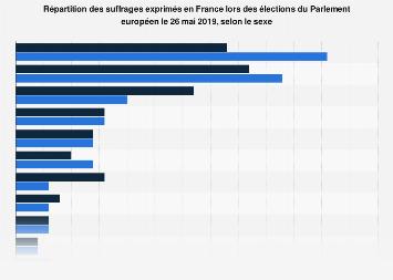 Part des votes exprimés par sexe en France lors des élections européennes 2019