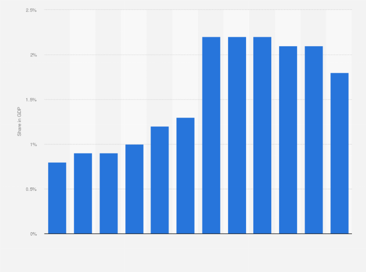 China Outbound Tourism Statistics