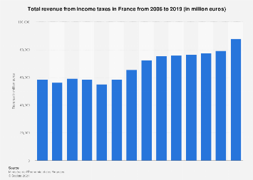 Income tax revenue in France 2006-2017
