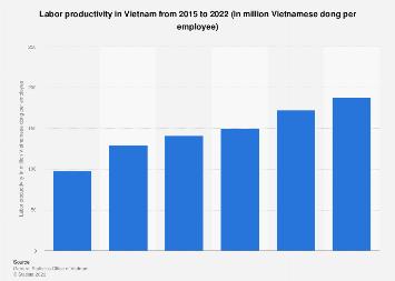 Labor productivity in Vietnam 2008-2017