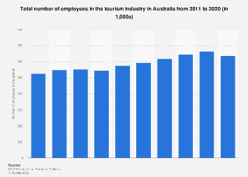 Employees in tourism industry in Australia 2008-2017