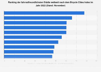 Ranking der fahrradfreundlichsten Städte weltweit 2019