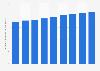 Number of broadband internet subscribers South Korea 2010-2018