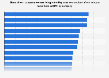 Share of Bay Area tech workers not able to buy a home 2019, by company