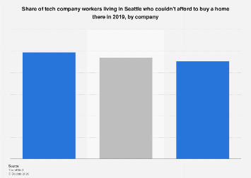 Share of Seattle tech workers not able to buy a home 2019, by company