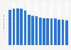 Volume total de courrier de UPS 2004-2018