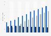 Minutes quotidiennes consacrées à la consommation d'Internet au monde 2011-2021