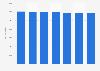 Mitglieder von Rotary Clubs weltweit bis 2019