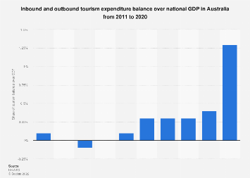 Gap between inbound and outbound tourism expenditure over GDP in Australia 2008-2017