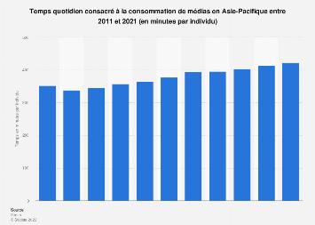 Minutes quotidiennes consacrées à la consommation de médias Asie-Pacifique 2011-2021