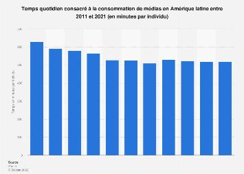 Minutes quotidiennes consacrées à la consommation de médias Amérique latine 2011-2021