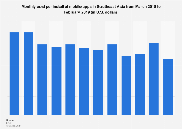 Monthly cost per install of mobile apps in Southeast Asia 2018-2019