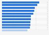 Gross profit margin of an average retail store worldwide as of 2018, by segment