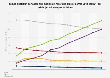 Minutes quotidiennes consacrées à la consommation de média Amérique du Nord 2011-2021