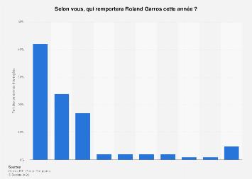 Futur vainqueur de Roland Garros masculin selon les Français 2019