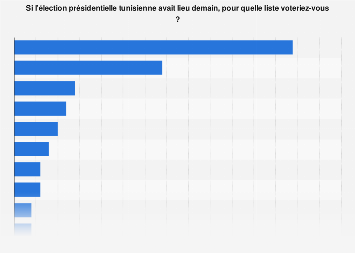 Intentions de vote par candidat à l'élection présidentielle 2019 en Tunisie