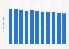 Minutes quotidiennes consacrées à la consommation de radio en Europe Ouest 2011-2021