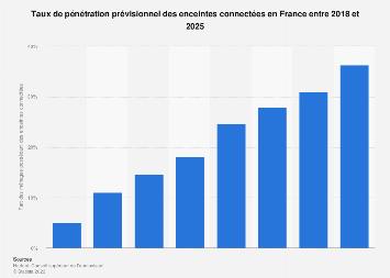 Part de ménages possédant des enceintes connectées en France 2018-2025