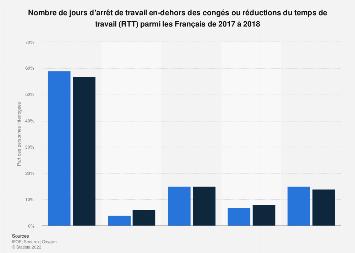 Nombre De Jours D Absenteisme France 2017 2018 Statista