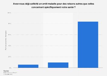 Part de Français ayant déjà demandé un arrêt maladie sans motif de santé 2019